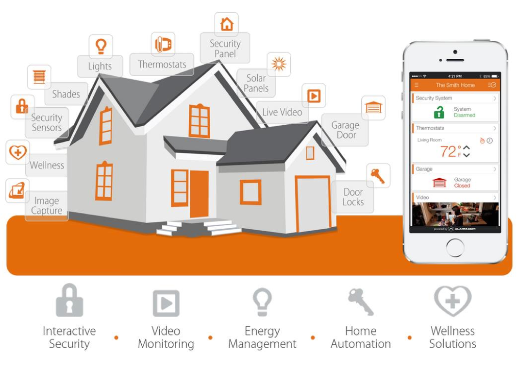 Automated Home Systems. smart home systems free with smart home ...